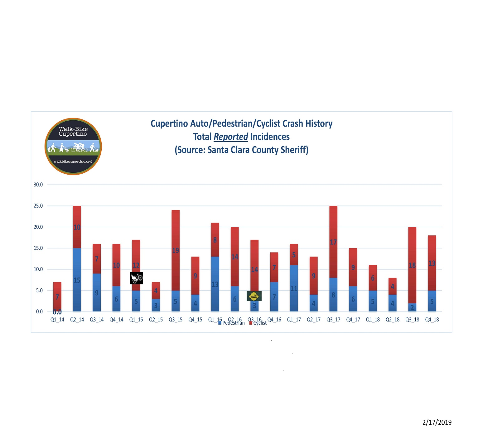 2018 Annual Cupertino Bicycle/Pedestrian/Auto Crash Report and Summary