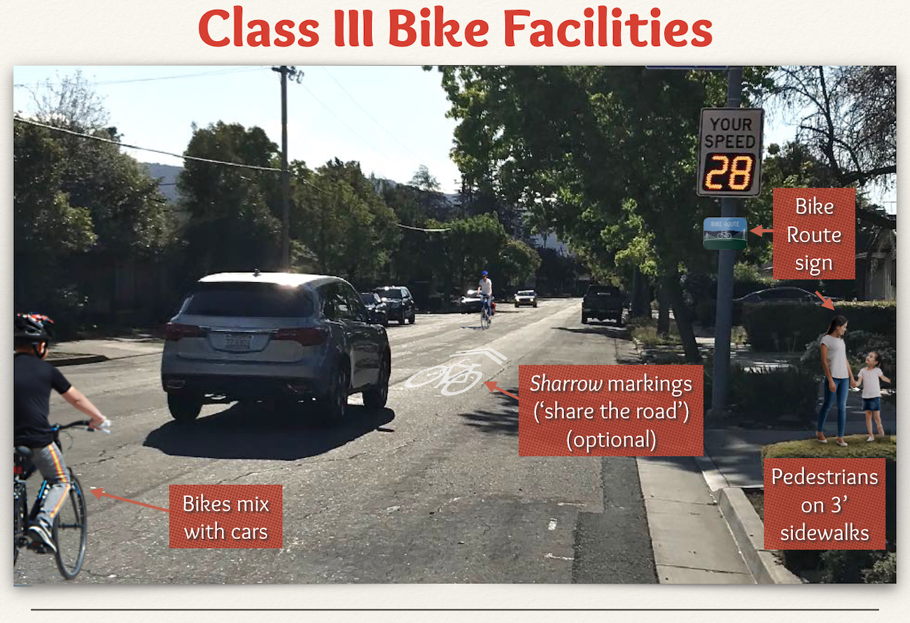 Quick guide to the different classes of bike lanes
