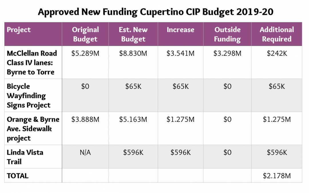 Cupertino Bike/Ped Projects in the budget for 2019-20