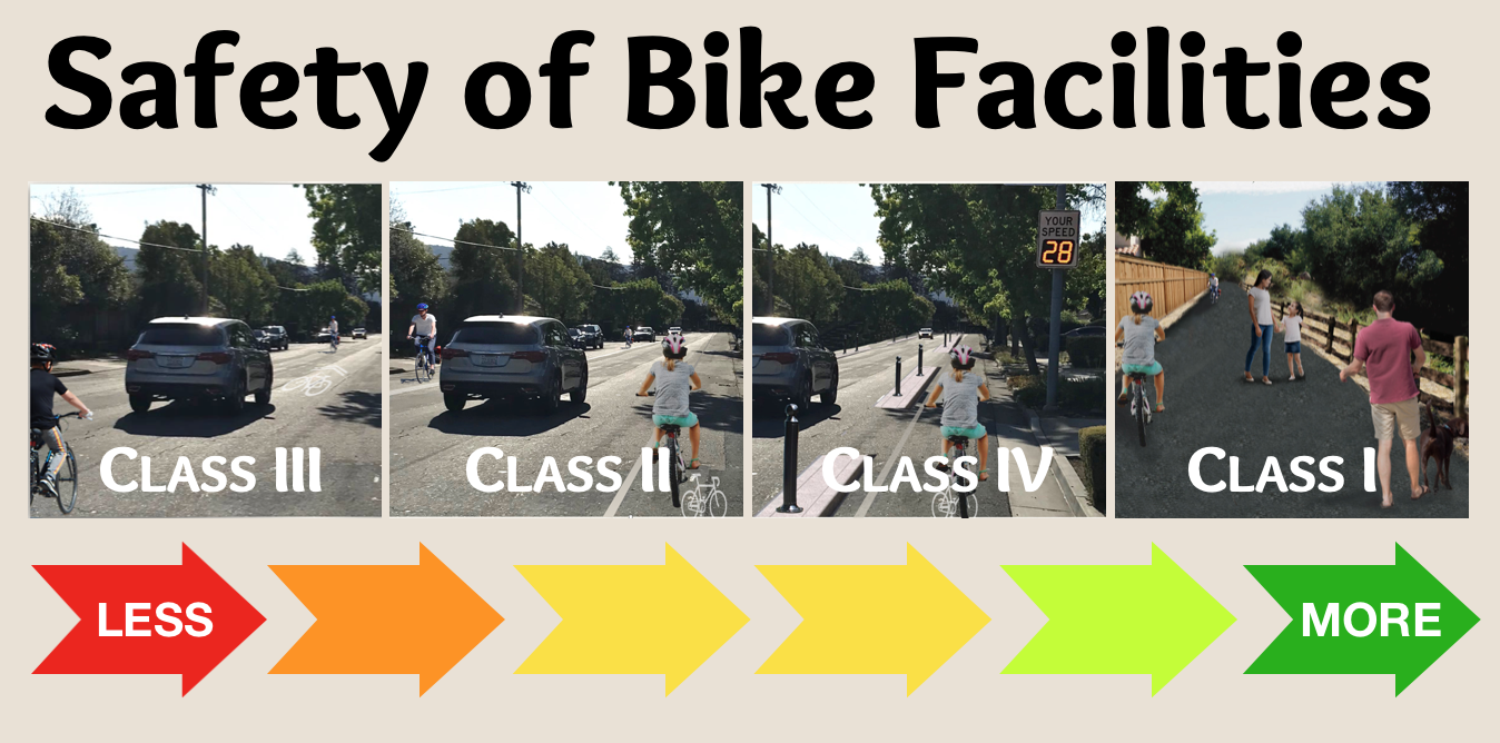 Which is Safest? A quick guide to Bike Boulevards, Trails and Bike lanes