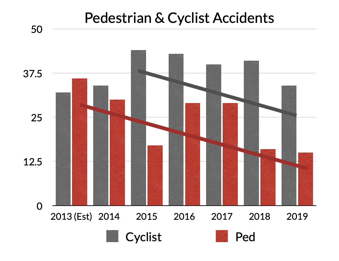 Pedestrian and Bike Accidents show multi-year downward trend